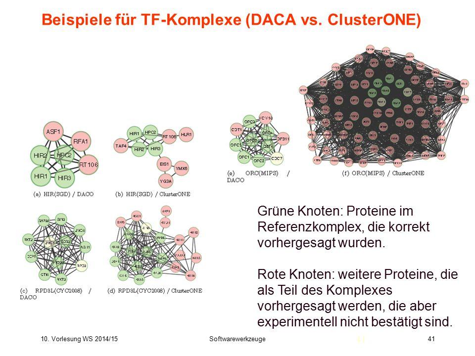 10. Vorlesung WS 2014/15Softwarewerkzeuge41 Beispiele für TF-Komplexe (DACA vs. ClusterONE) 41 Grüne Knoten: Proteine im Referenzkomplex, die korrekt