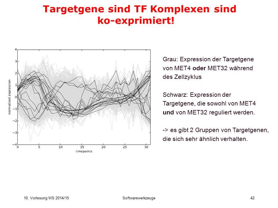 10. Vorlesung WS 2014/15Softwarewerkzeuge42 Targetgene sind TF Komplexen sind ko-exprimiert! Grau: Expression der Targetgene von MET4 oder MET32 währe