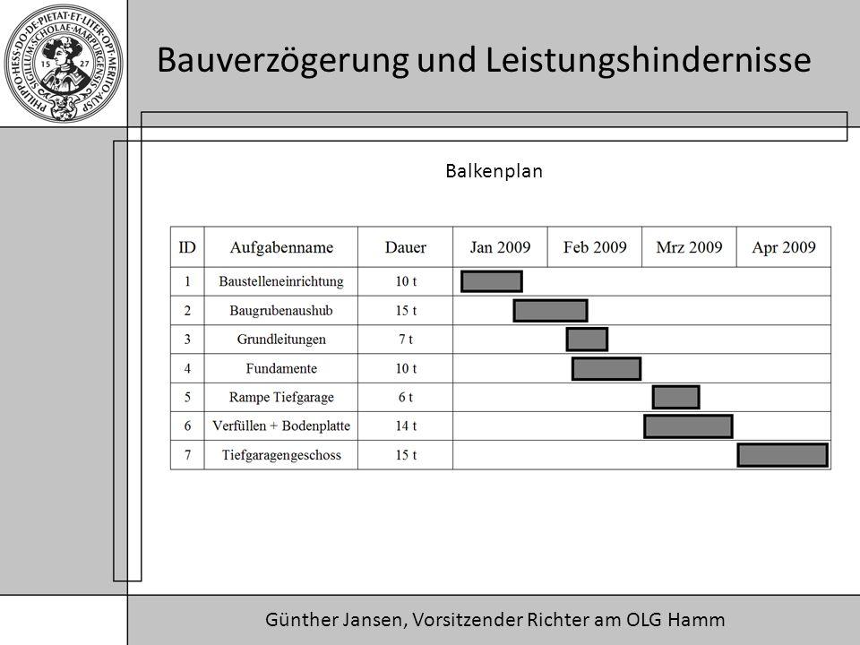 Günther Jansen, Vorsitzender Richter am OLG Hamm Bauverzögerung und Leistungshindernisse Balkenplan