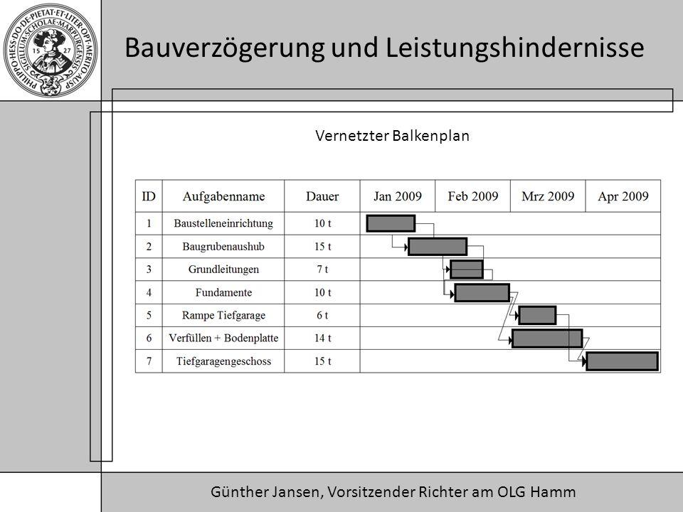 Günther Jansen, Vorsitzender Richter am OLG Hamm Bauverzögerung und Leistungshindernisse Vernetzter Balkenplan