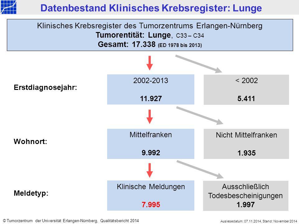 2002-2013 11.927 < 2002 5.411 Mittelfranken 9.992 Nicht Mittelfranken 1.935 Klinisches Krebsregister des Tumorzentrums Erlangen-Nürnberg Tumorentität: