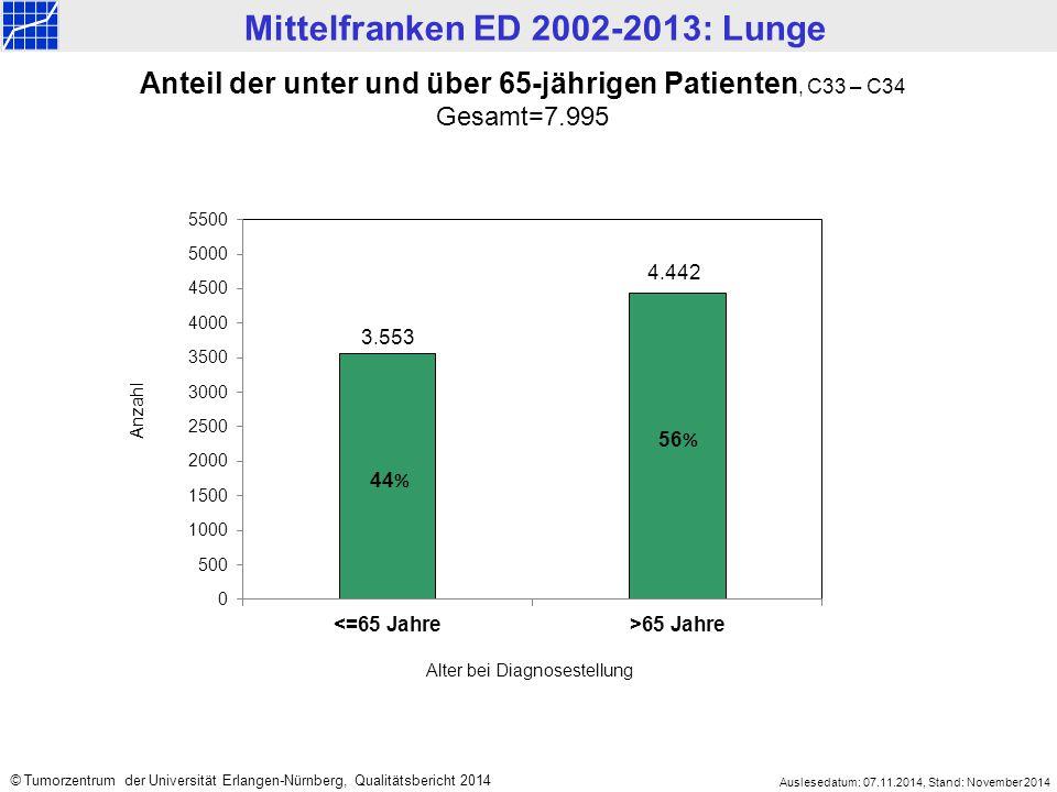 Mittelfranken ED 2002-2013: Lunge Auslesedatum: 07.11.2014, Stand: November 2014 © Tumorzentrum der Universität Erlangen-Nürnberg, Qualitätsbericht 2014 Überlebensanalysen sind entscheidende Faktoren für die Ergebnisqualität der Tumortherapie.