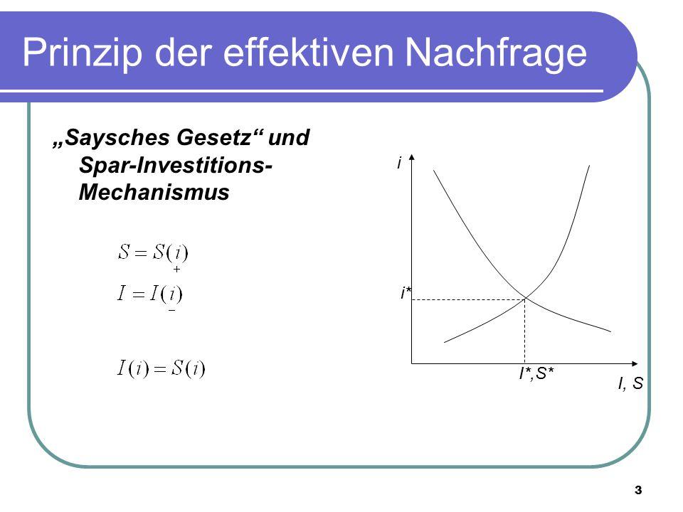 """3 Prinzip der effektiven Nachfrage """"Saysches Gesetz"""" und Spar-Investitions- Mechanismus i I, S i* I*,S*"""