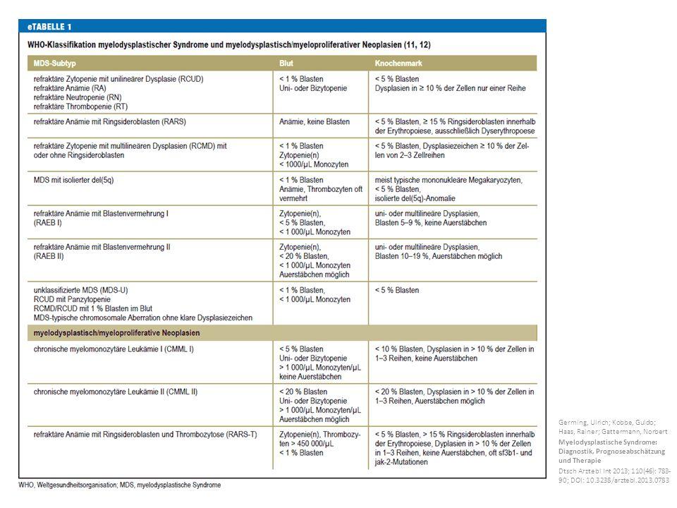 Germing, Ulrich; Kobbe, Guido; Haas, Rainer; Gattermann, Norbert Myelodysplastische Syndrome: Diagnostik, Prognoseabschätzung und Therapie Dtsch Arztebl Int 2013; 110(46): 783- 90; DOI: 10.3238/arztebl.2013.0783