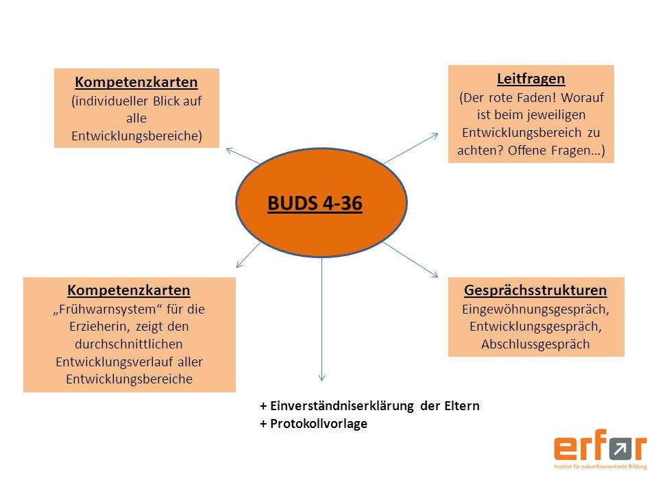BUDS 4-36 Kompetenzkarten (individueller Blick auf alle Entwicklungsbereiche) Leitfragen (Der rote Faden! Worauf ist beim jeweiligen Entwicklungsberei