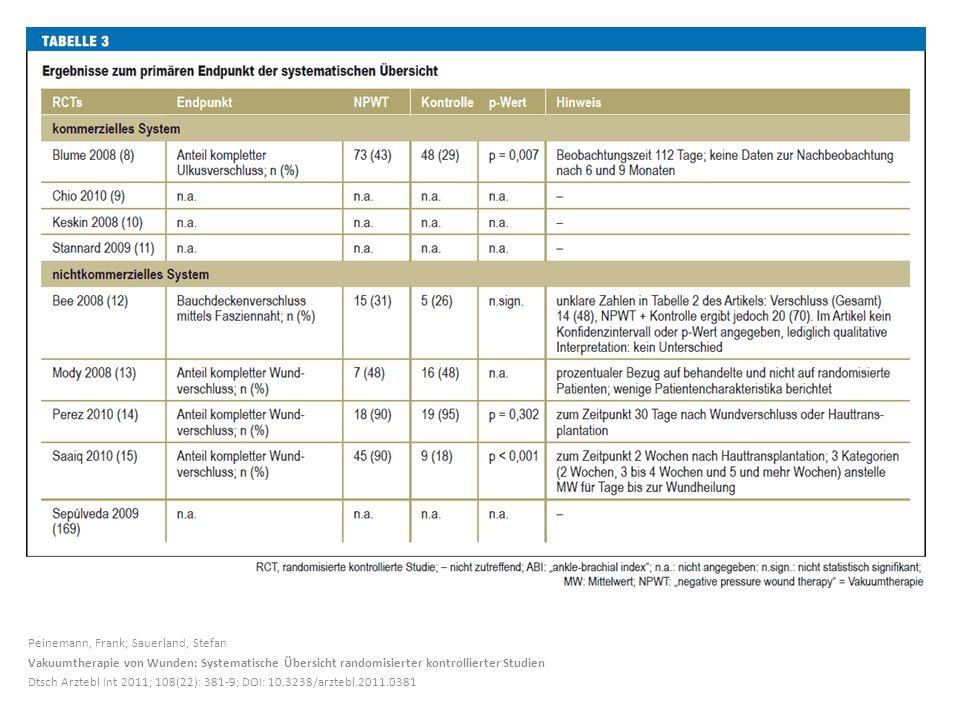 Peinemann, Frank; Sauerland, Stefan Vakuumtherapie von Wunden: Systematische Übersicht randomisierter kontrollierter Studien Dtsch Arztebl Int 2011; 108(22): 381-9; DOI: 10.3238/arztebl.2011.0381