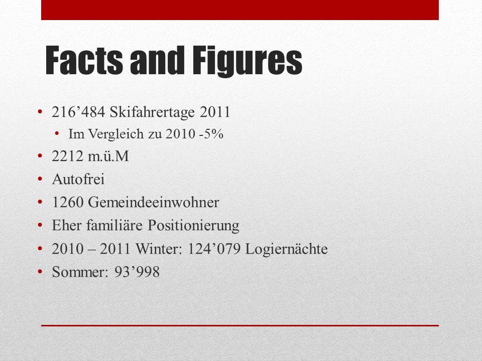 Facts and Figures 216'484 Skifahrertage 2011 Im Vergleich zu 2010 -5% 2212 m.ü.M Autofrei 1260 Gemeindeeinwohner Eher familiäre Positionierung 2010 –