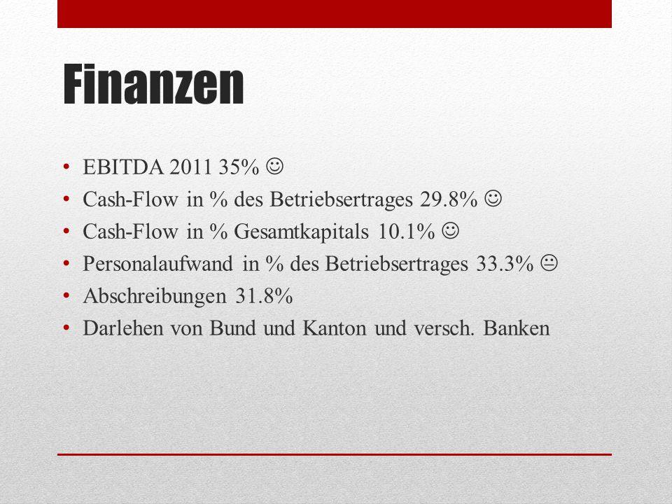 Finanzen EBITDA 2011 35% Cash-Flow in % des Betriebsertrages 29.8% Cash-Flow in % Gesamtkapitals 10.1% Personalaufwand in % des Betriebsertrages 33.3%