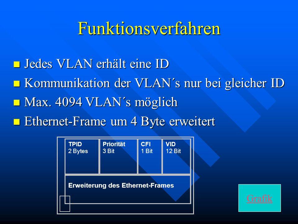 Funktionsverfahren Jedes VLAN erhält eine ID Jedes VLAN erhält eine ID Kommunikation der VLAN´s nur bei gleicher ID Kommunikation der VLAN´s nur bei g
