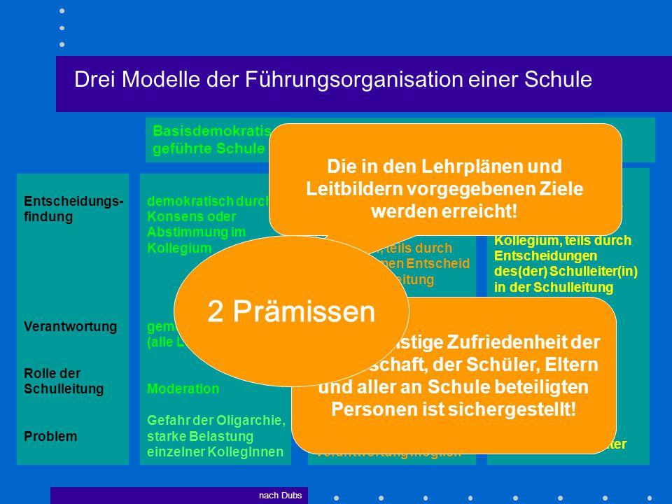 Drei Modelle der Führungsorganisation einer Schule Basisdemokratisch Teamgeleitete Geleitete Schule geführte Schule Schule demokratisch durch Konsens