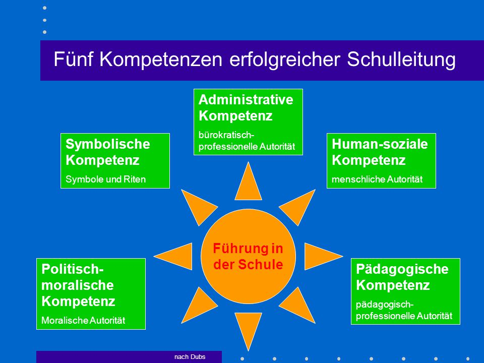 Führung in der Schule Fünf Kompetenzen erfolgreicher Schulleitung Administrative Kompetenz bürokratisch- professionelle Autorität Pädagogische Kompete