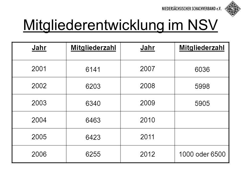 JahrMitgliederzahlJahrMitgliederzahl 20012007 20022008 20032009 20042010 20052011 20062012 Mitgliederentwicklung im NSV 6141 59986203 6340 6463 6423 6255 6036 5905 1000 oder 6500