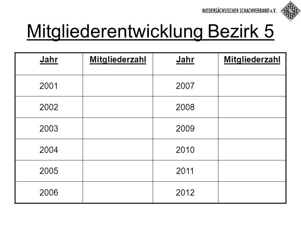 JahrMitgliederzahlJahrMitgliederzahl 20012007 20022008 20032009 20042010 20052011 20062012 Mitgliederentwicklung Bezirk 5