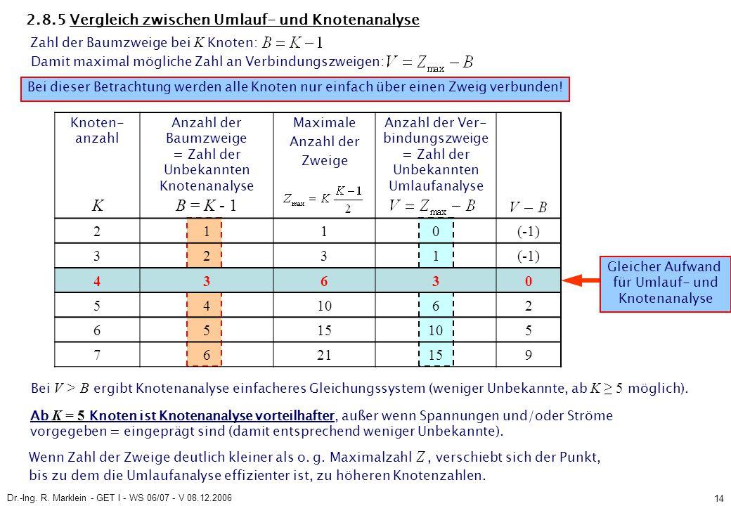 Dr.-Ing. R. Marklein - GET I - WS 06/07 - V 08.12.2006 14 2.8.5 Vergleich zwischen Umlauf- und Knotenanalyse Zahl der Baumzweige bei K Knoten: Damit m
