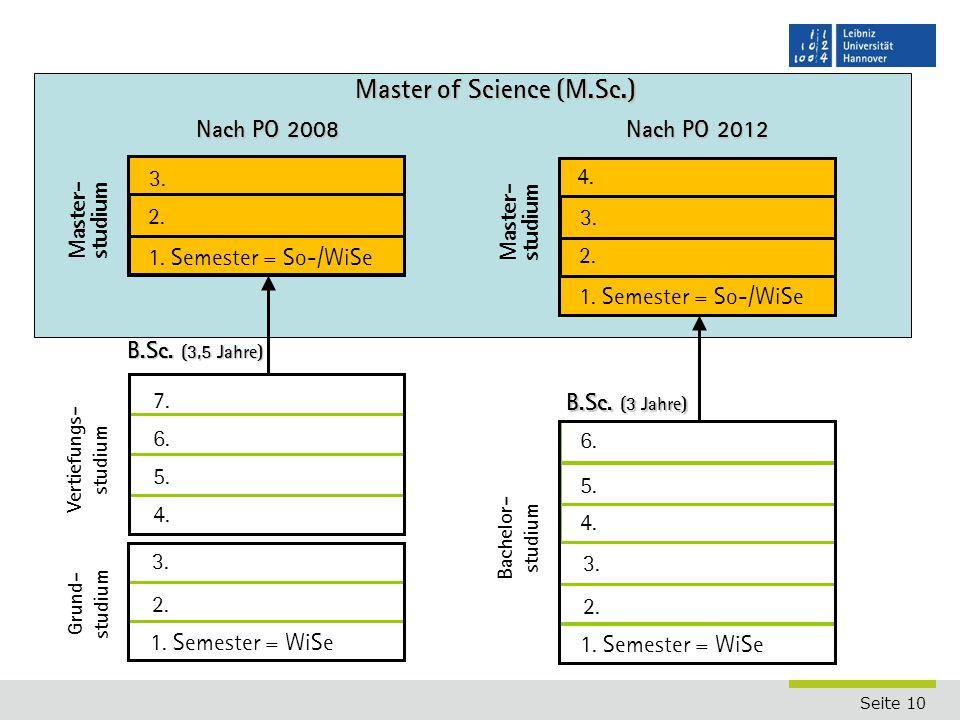 Seite 10 Studiengang Mechatronik 2. 3. 4. 1. Semester = WiSe Master- studium B.Sc. (3,5 Jahre) 5. 6. 7. 2. 3. Master of Science (M.Sc.) Vertiefungs- s