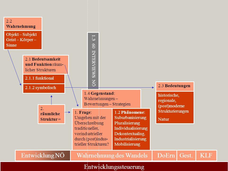 Entwicklungssteuerung Wahrnehmung des WandelsDoErnGest.KLFEntwicklung NÖ 1.