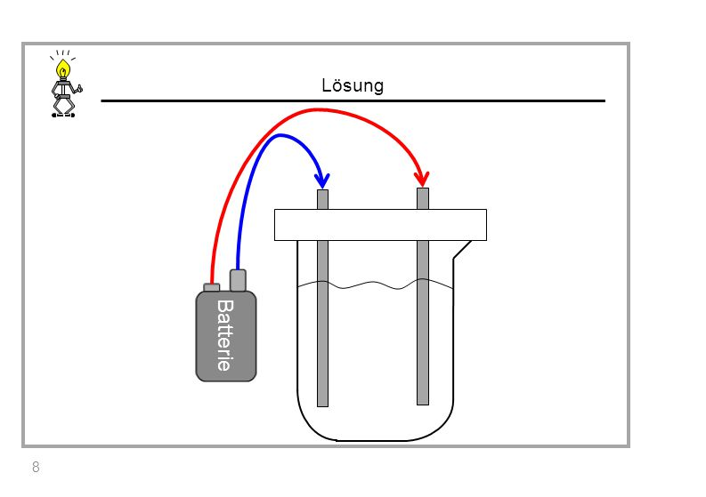 """Lösung Die Batterie ist notwendig, da sie als """"Elektronenpumpe wirkt. 19"""