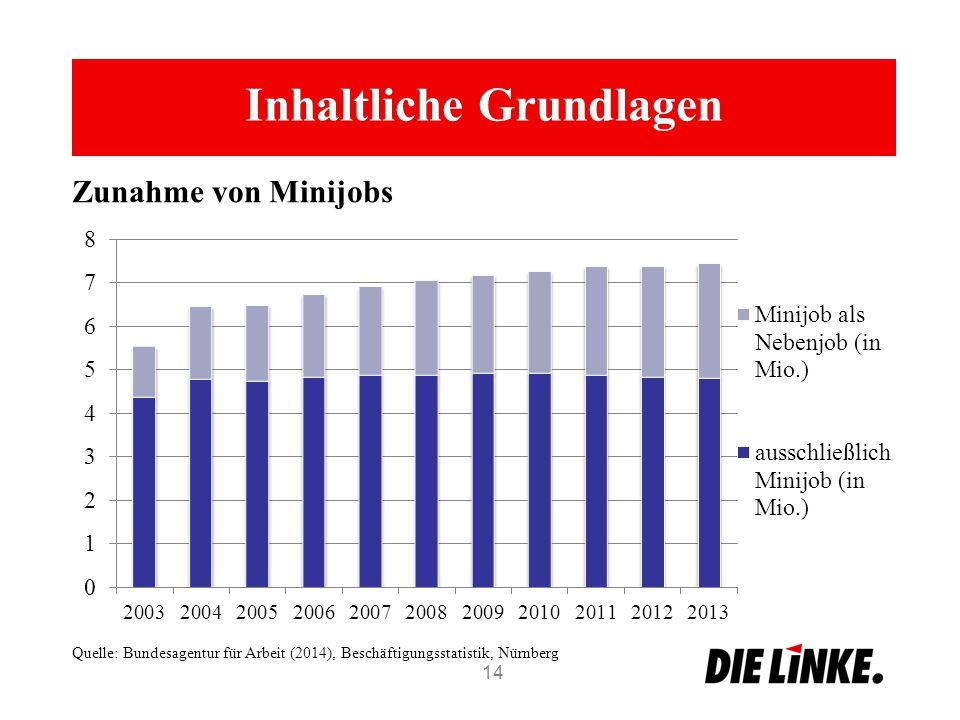 Inhaltliche Grundlagen 14 Zunahme von Minijobs Quelle: Bundesagentur für Arbeit (2014), Beschäftigungsstatistik, Nürnberg