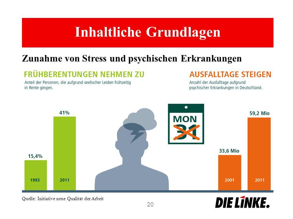 Inhaltliche Grundlagen 20 Quelle: Initiative neue Qualität der Arbeit Zunahme von Stress und psychischen Erkrankungen