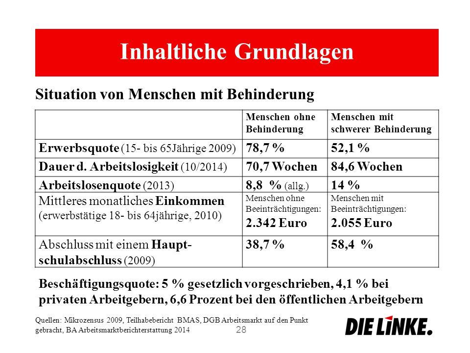Inhaltliche Grundlagen 28 Situation von Menschen mit Behinderung Quellen: Mikrozensus 2009, Teilhabebericht BMAS, DGB Arbeitsmarkt auf den Punkt gebra