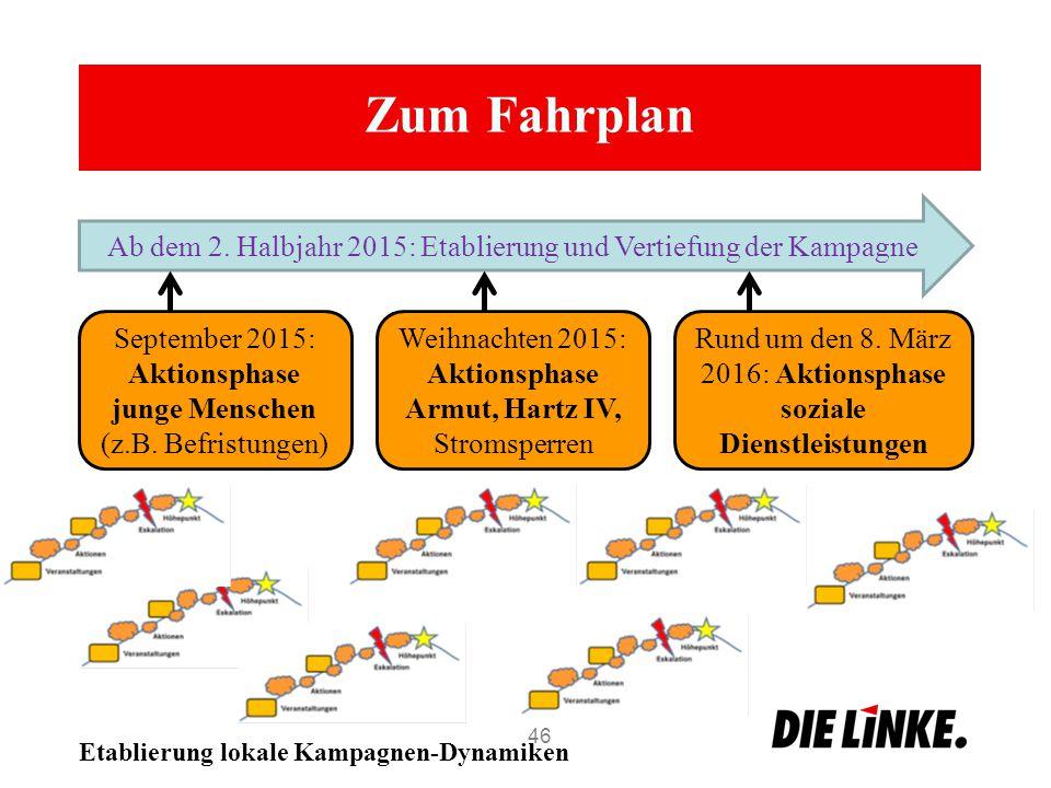 Zum Fahrplan 46 Ab dem 2. Halbjahr 2015: Etablierung und Vertiefung der Kampagne September 2015: Aktionsphase junge Menschen (z.B. Befristungen) Rund