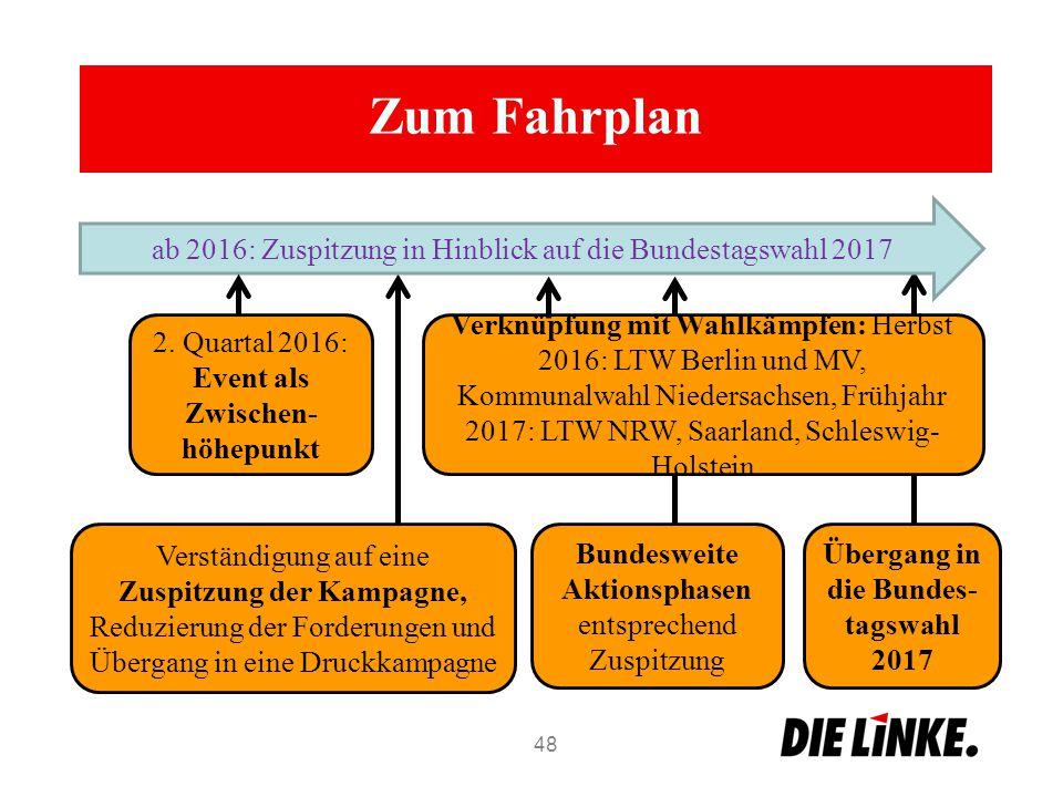 Übergang in die Bundes- tagswahl 2017 Verständigung auf eine Zuspitzung der Kampagne, Reduzierung der Forderungen und Übergang in eine Druckkampagne Z