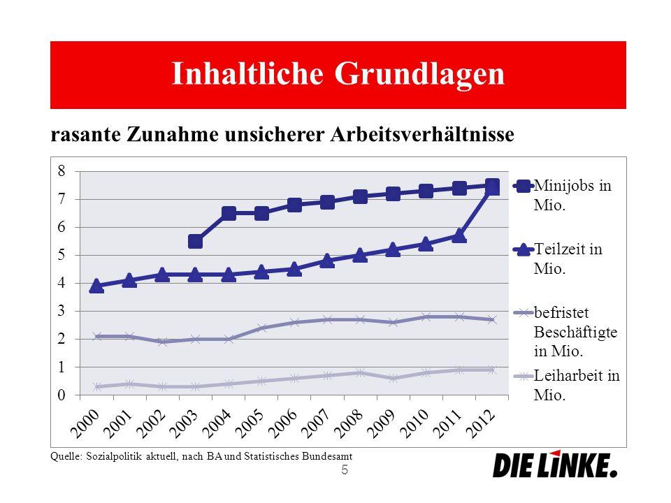 Inhaltliche Grundlagen 5 rasante Zunahme unsicherer Arbeitsverhältnisse Quelle: Sozialpolitik aktuell, nach BA und Statistisches Bundesamt
