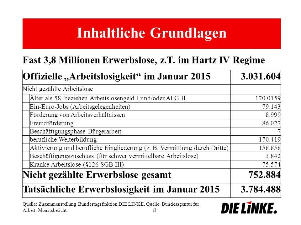 """Inhaltliche Grundlagen 8 Offizielle """"Arbeitslosigkeit im Januar 20153.031.604 Nicht gezählte Arbeitslose Älter als 58, beziehen Arbeitslosengeld I und/oder ALG II170.0159 Ein-Euro-Jobs (Arbeitsgelegenheiten)79.143 Förderung von Arbeitsverhältnissen8.999 Fremdförderung86.027 Beschäftigungsphase Bürgerarbeit7 berufliche Weiterbildung170.419 Aktivierung und berufliche Eingliederung (z."""