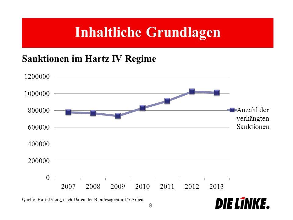 Inhaltliche Grundlagen 9 Sanktionen im Hartz IV Regime Quelle: HartzIV.org, nach Daten der Bundesagentur für Arbeit