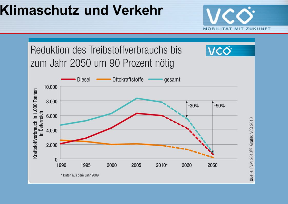 Klimaschutz und Verkehr