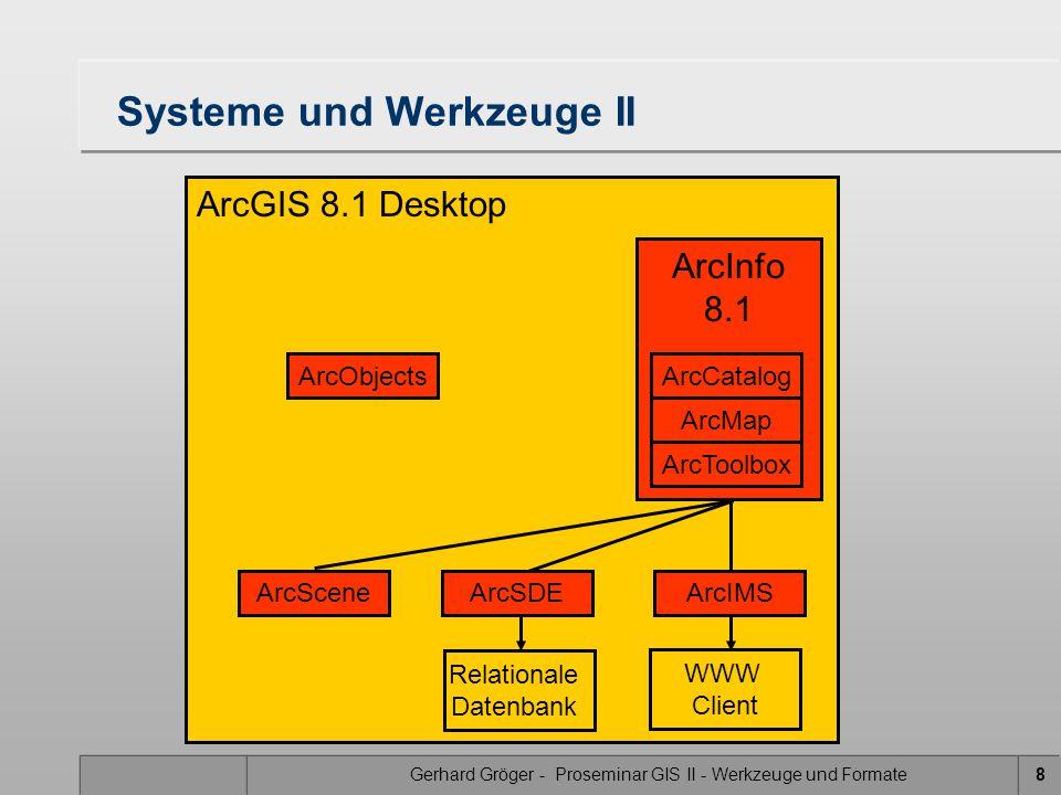 Gerhard Gröger - Proseminar GIS II - Werkzeuge und Formate8 ArcGIS 8.1 Desktop Systeme und Werkzeuge II ArcInfo 8.1 ArcCatalog ArcMap ArcToolbox ArcSD