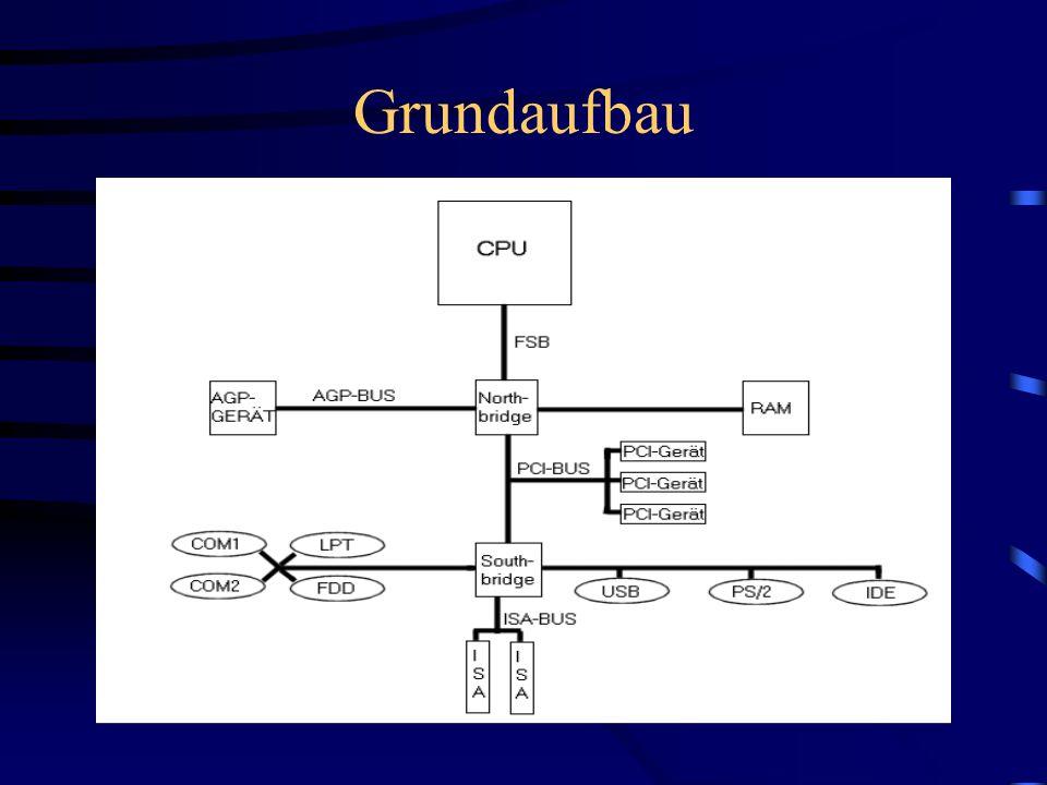 """Hub- Architektur seit Einführung der i8xx Chipsätze verfolgt Intel Hubarchitektur um die Komponenten via Hubs (=Radnaben) in einer Sternstrucktur anzuordnen jedes einzelne Hub ist mit den anderen nicht über PCI Bus sondern über """"Hub Link Interface verbunden  Vorteil: erhöhter Datendurchsatz"""