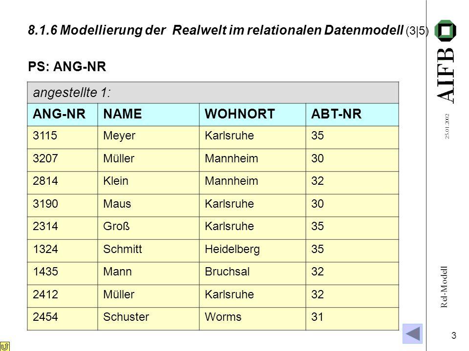 Rel-Modell 25.01.2002 3 8.1.6 Modellierung der Realwelt im relationalen Datenmodell (3|5) PS: ANG-NR angestellte 1: ANG-NRNAMEWOHNORTABT-NR 3115MeyerKarlsruhe35 3207MüllerMannheim30 2814KleinMannheim32 3190MausKarlsruhe30 2314GroßKarlsruhe35 1324SchmittHeidelberg35 1435MannBruchsal32 2412MüllerKarlsruhe32 2454SchusterWorms31