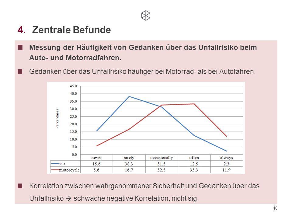 10 4.Zentrale Befunde Messung der Häufigkeit von Gedanken über das Unfallrisiko beim Auto- und Motorradfahren. Gedanken über das Unfallrisiko häufiger