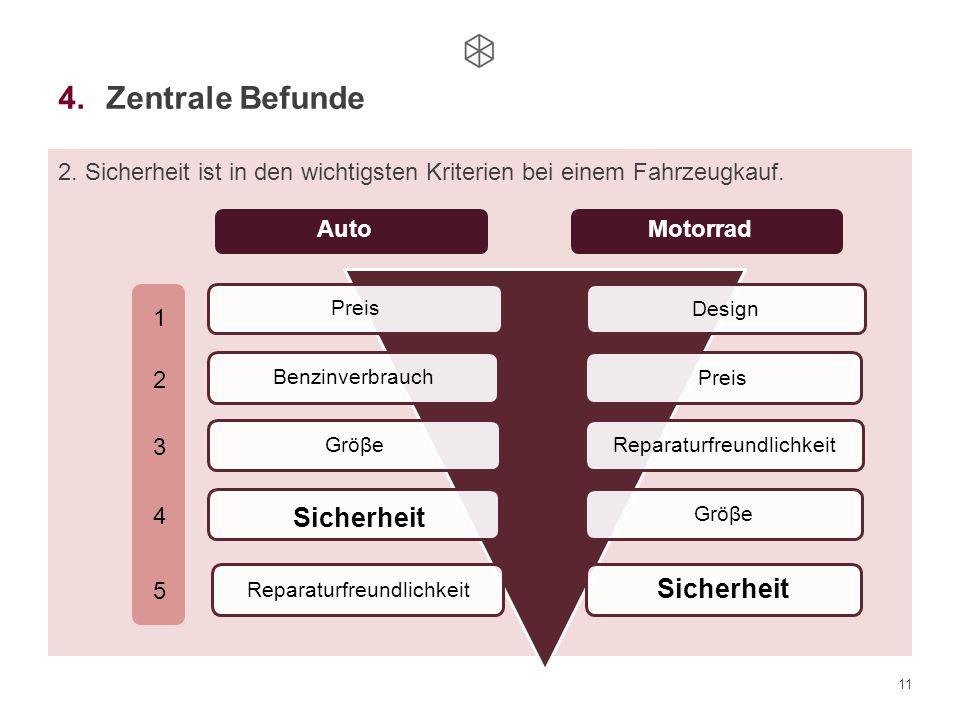 11 4.Zentrale Befunde 2. Sicherheit ist in den wichtigsten Kriterien bei einem Fahrzeugkauf. Design Preis Gröβe Reparaturfreundlichkeit Sicherheit Pre