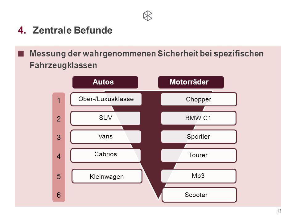 13 4.Zentrale Befunde Messung der wahrgenommenen Sicherheit bei spezifischen Fahrzeugklassen Ober-/Luxusklasse SUV Vans MotorräderAutos Cabrios Kleinw