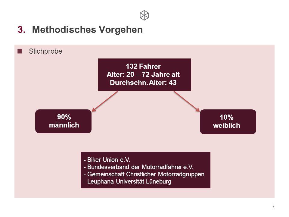 7 3.Methodisches Vorgehen Stichprobe 132 Fahrer Alter: 20 – 72 Jahre alt Durchschn. Alter: 43 90% männlich 10% weiblich - Biker Union e.V. - Bundesver
