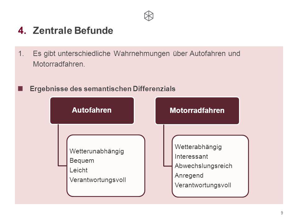 9 4.Zentrale Befunde 1.Es gibt unterschiedliche Wahrnehmungen über Autofahren und Motorradfahren. Ergebnisse des semantischen Differenzials Autofahren