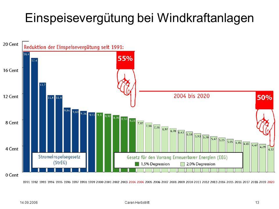 14.09.2006 Caren Herbstritt13 Einspeisevergütung bei Windkraftanlagen