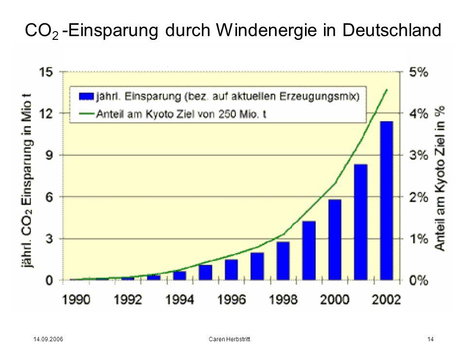 14.09.2006 Caren Herbstritt14 CO 2 -Einsparung durch Windenergie in Deutschland