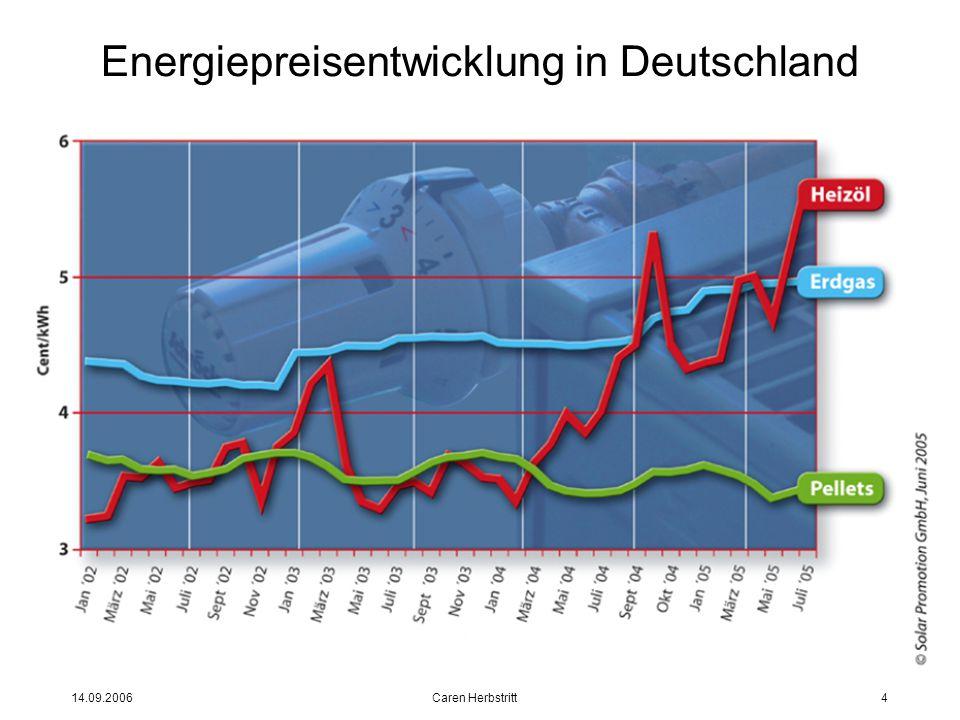14.09.2006 Caren Herbstritt4 Energiepreisentwicklung in Deutschland