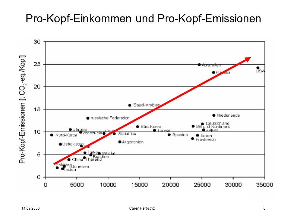 14.09.2006 Caren Herbstritt6 Pro-Kopf-Einkommen und Pro-Kopf-Emissionen