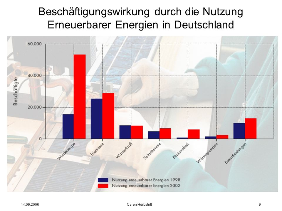 14.09.2006 Caren Herbstritt9 Beschäftigungswirkung durch die Nutzung Erneuerbarer Energien in Deutschland