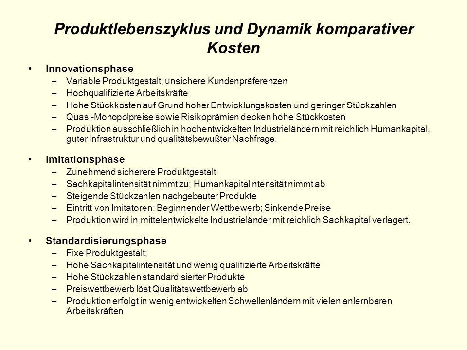 Produktlebenszyklus und Dynamik komparativer Kosten Innovationsphase –Variable Produktgestalt; unsichere Kundenpräferenzen –Hochqualifizierte Arbeitsk