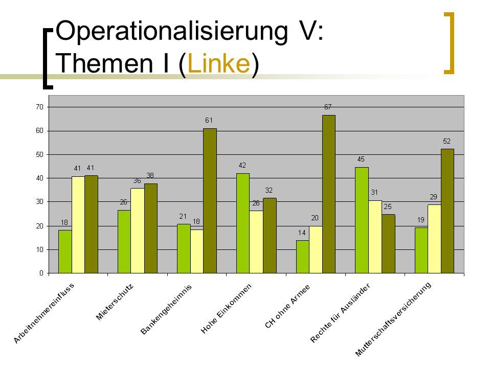 Operationalisierung V: Themen I (Linke)