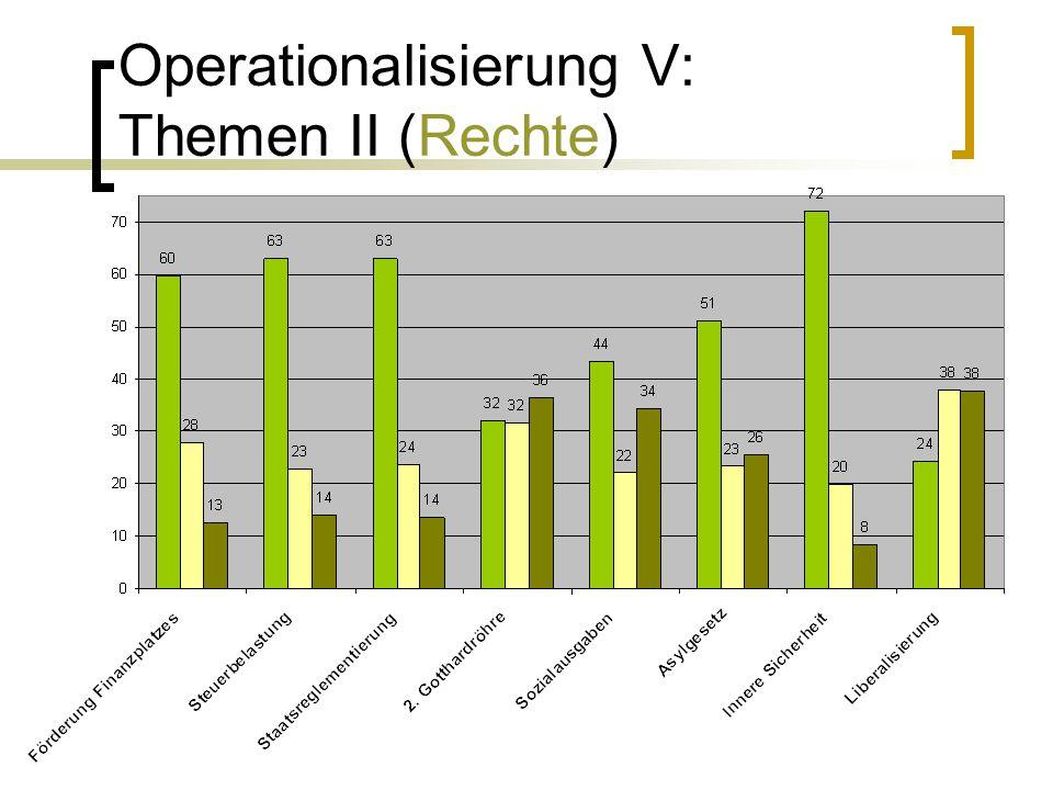 Operationalisierung V: Themen II (Rechte)