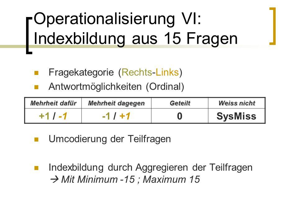 Operationalisierung VI: Indexbildung aus 15 Fragen Fragekategorie (Rechts-Links) Antwortmöglichkeiten (Ordinal) Umcodierung der Teilfragen Indexbildung durch Aggregieren der Teilfragen  Mit Minimum -15 ; Maximum 15 Mehrheit dafür Mehrheit dagegen Geteilt Weiss nicht +1 / -1-1 / +10SysMiss