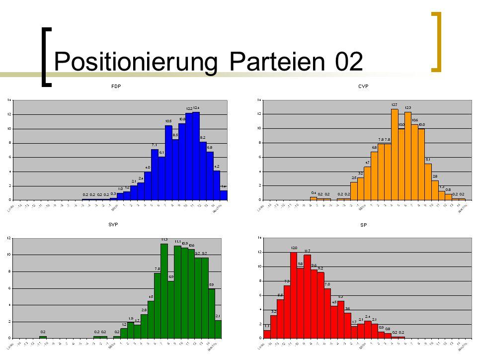 Positionierung Parteien 02