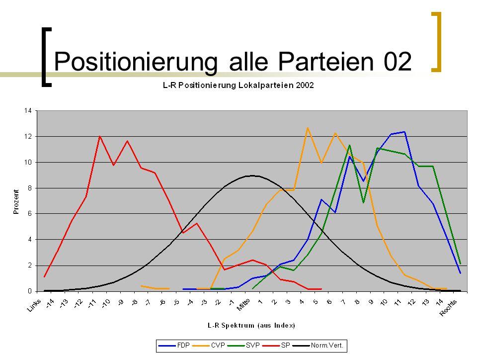 Positionierung alle Parteien 02
