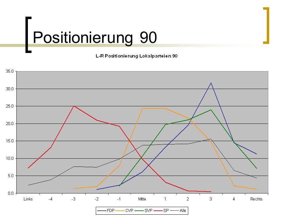 Positionierung 90